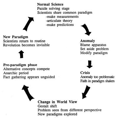 paradigm shift example thomas kuhn